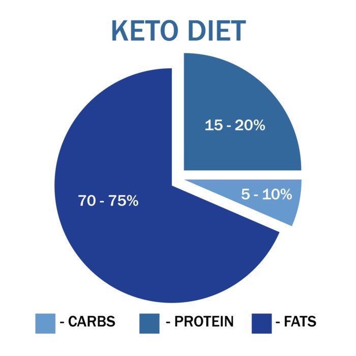 Macro Breakdown of Ketogenic Diet